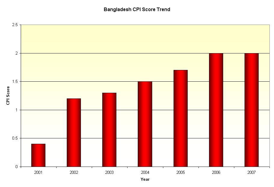 Bangladesh CPI Trend