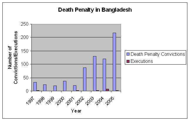 Number of death penalty convictions and executions in Bangladesh