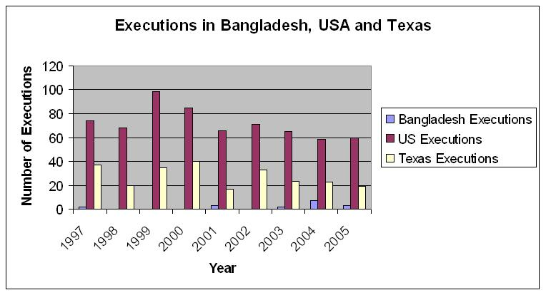 Number of executions in Bangladesh, USA, Texas compared