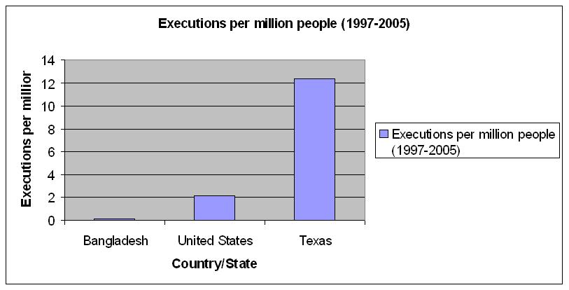 Executions per million in Bangladesh, the United States, and Texas compared