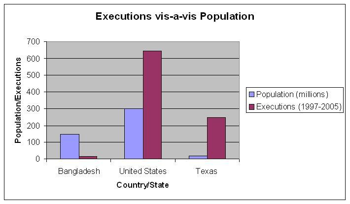 Executions and populations in Bangladesh, USA, and Texas compared