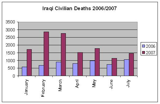 Iraqi Civilian Deaths
