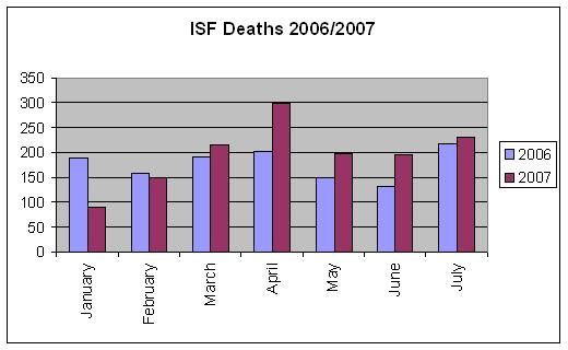 ISF Death Toll 2006/2007