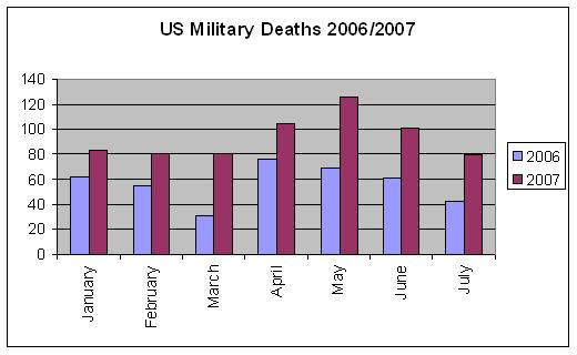 US Military Death Toll in Iraq 2006/2007
