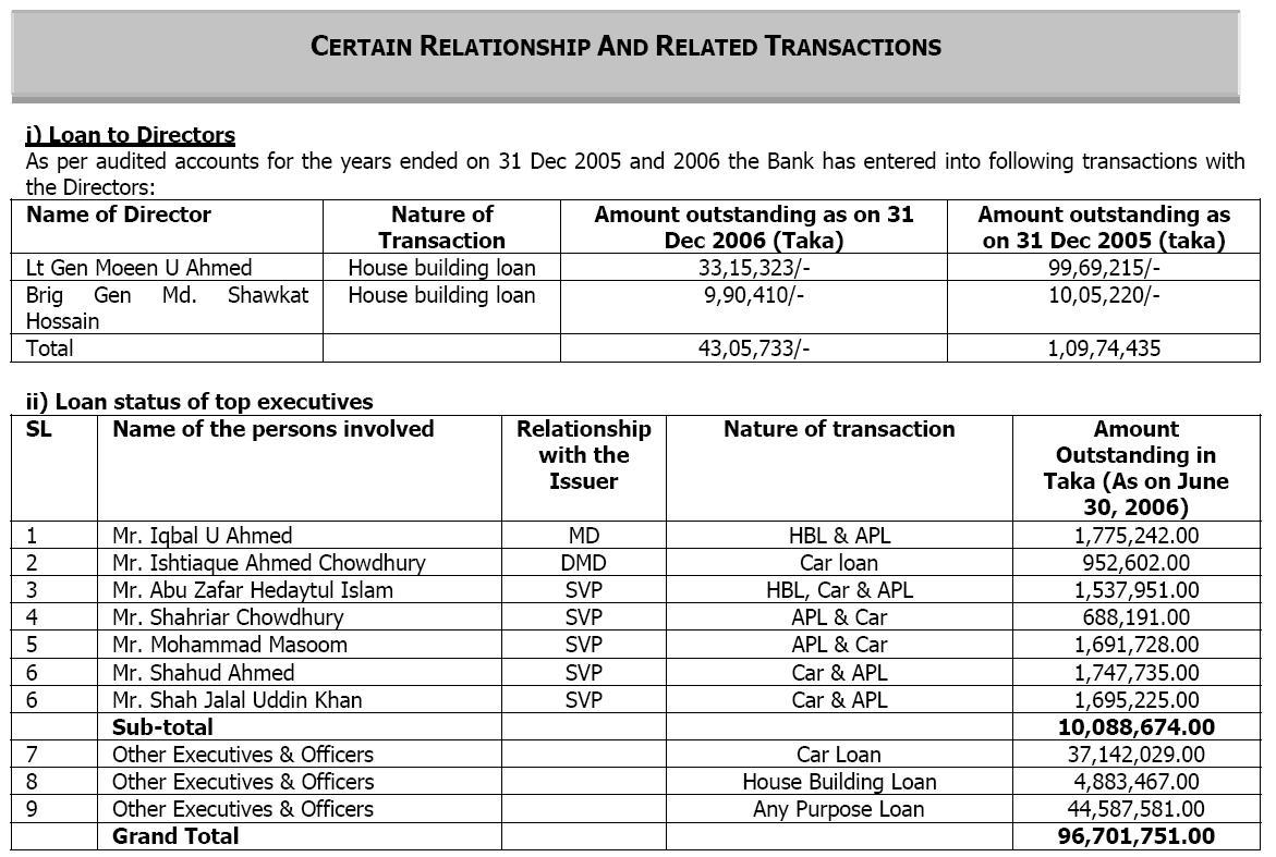 Loans to directors of Trust Bank (page 20 of Trust Bank prospectus)